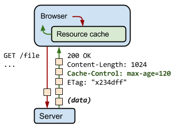 http-cache-control-highlight